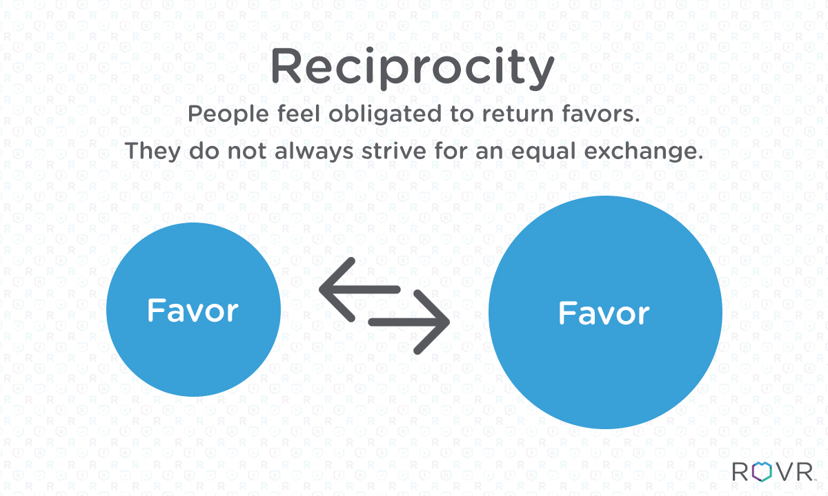 Reciprocity in Psychology
